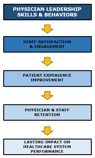 physician leadership = performance