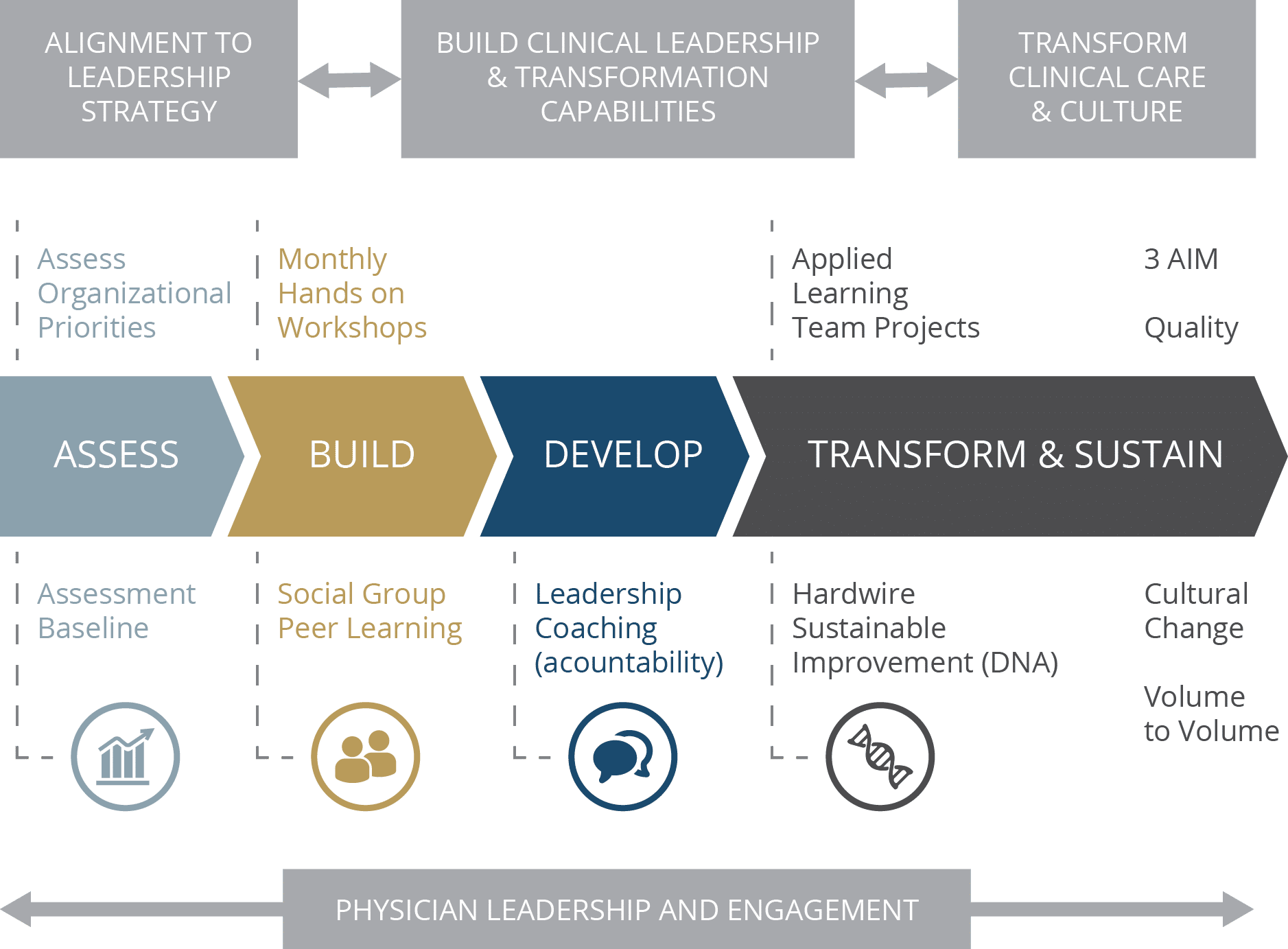 CTI Process for Physician Leadership Training