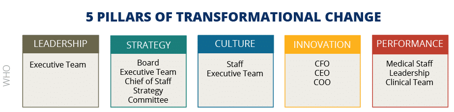 5 Pillars of Transformational Leadership Change