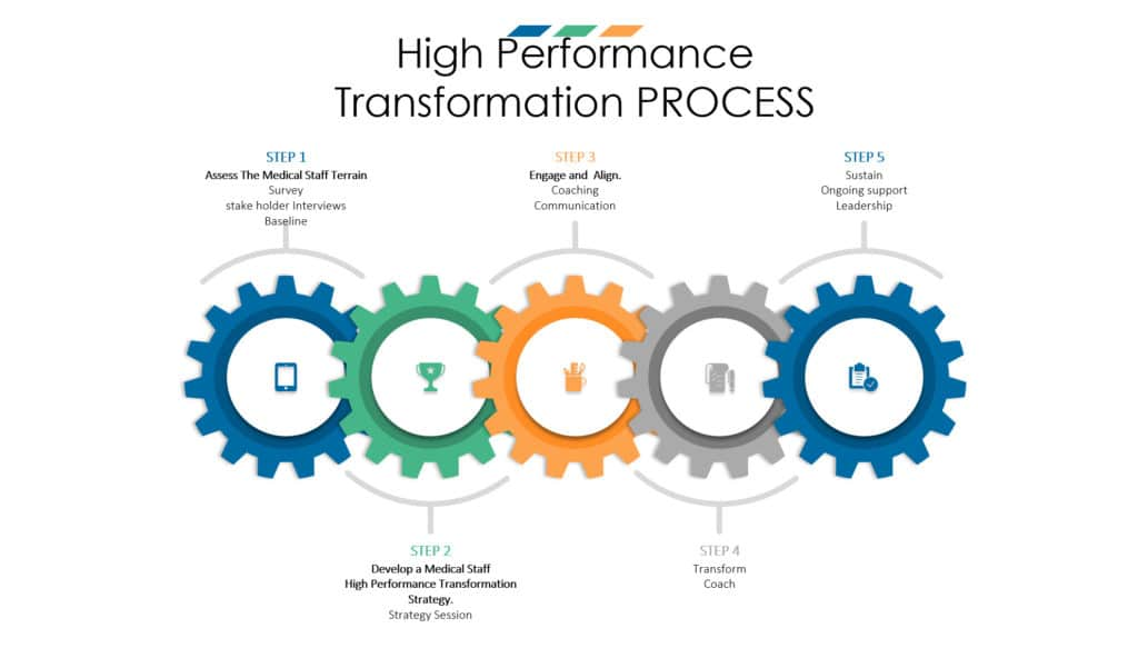 High Performance Transformation Process