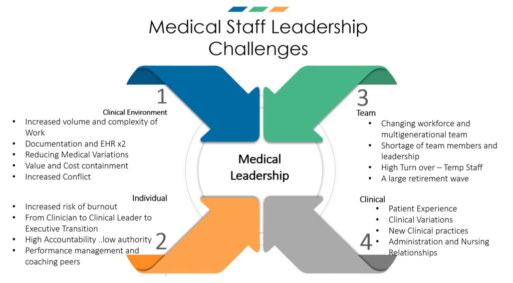 Medical Staff Leadership Challenges