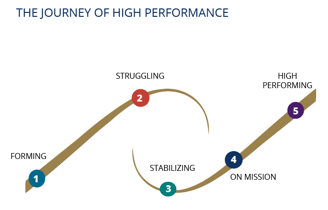The Journey of High Performance | Medical Staff Services