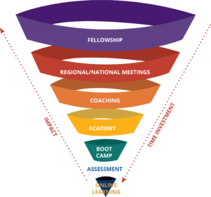 CTI's Customized Leadership Strategy