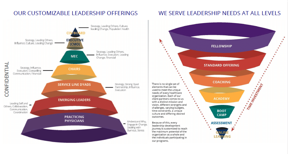 Physician Leadership Training Offerings and Who We Serve