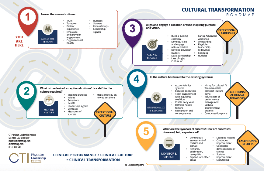 Cultural Transformation Roadmap by CTA