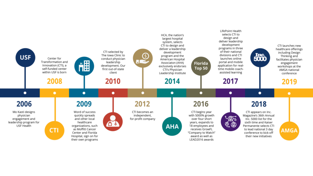 CTI Leadership History and Timeline